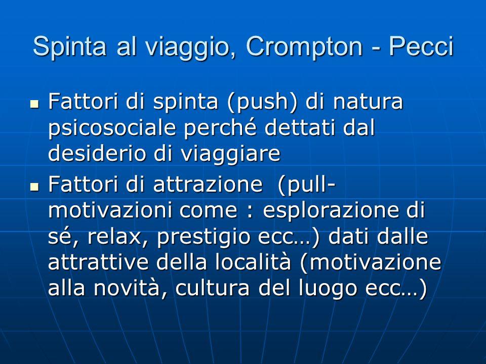 Spinta al viaggio, Crompton - Pecci Fattori di spinta (push) di natura psicosociale perché dettati dal desiderio di viaggiare Fattori di spinta (push)