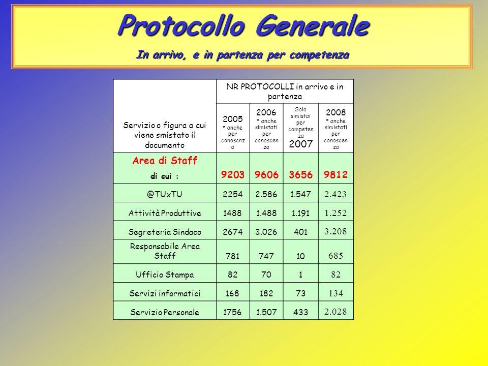 Protocollo Generale In arrivo, e in partenza per competenza Servizio o figura a cui viene smistato il documento NR PROTOCOLLI in arrivo e in partenza