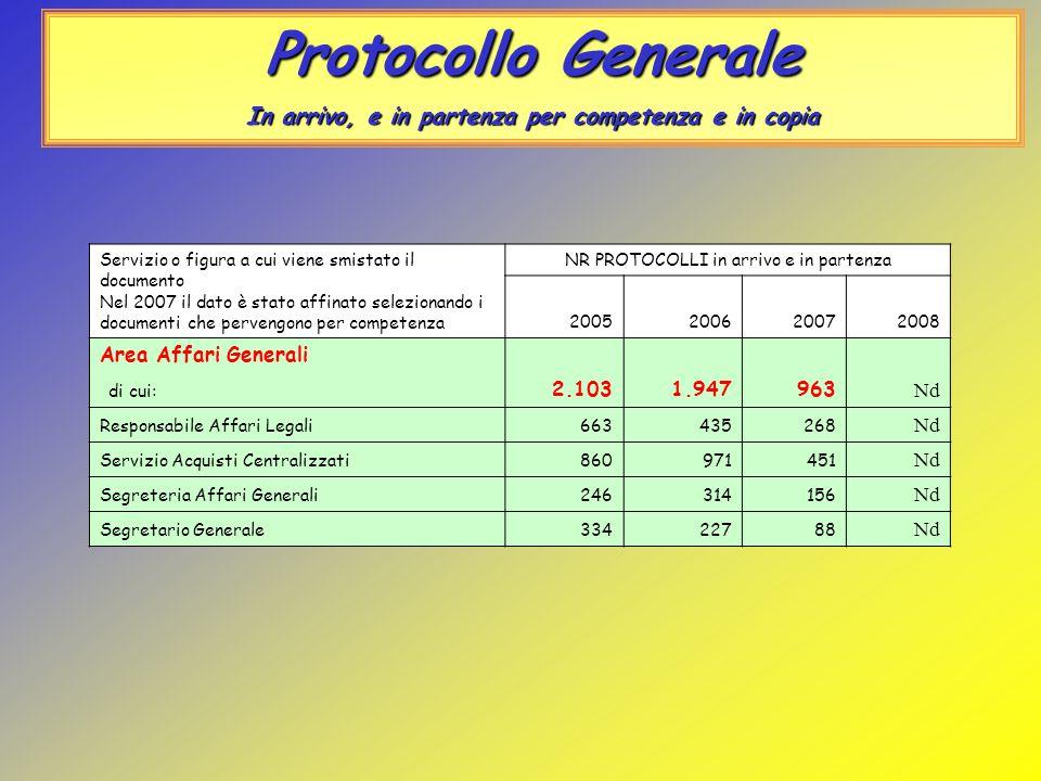Protocollo Generale In arrivo, e in partenza per competenza e in copia Servizio o figura a cui viene smistato il documento Nel 2007 il dato è stato af