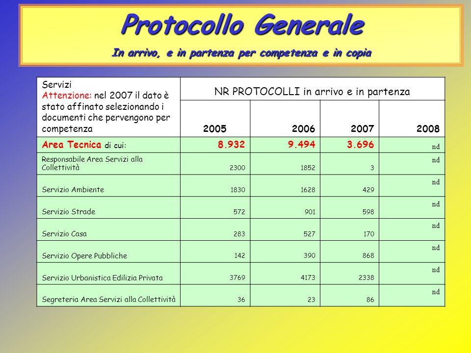 Protocollo Generale In arrivo, e in partenza per competenza e in copia Servizi Attenzione: nel 2007 il dato è stato affinato selezionando i documenti