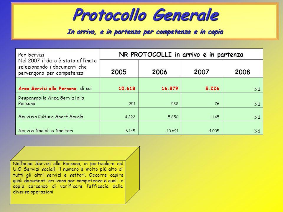 Protocollo Generale In arrivo, e in partenza per competenza e in copia Nell'area Servizi alla Persona, in particolare nel U.O Servizi sociali, il numero è molto più alto di tutti gli altri servizi e settori.