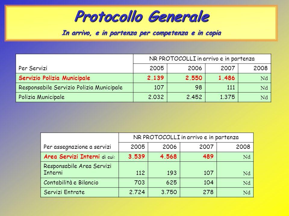 Protocollo Generale In arrivo, e in partenza per competenza e in copia Per Servizi NR PROTOCOLLI in arrivo e in partenza 2005200620072008 Servizio Pol