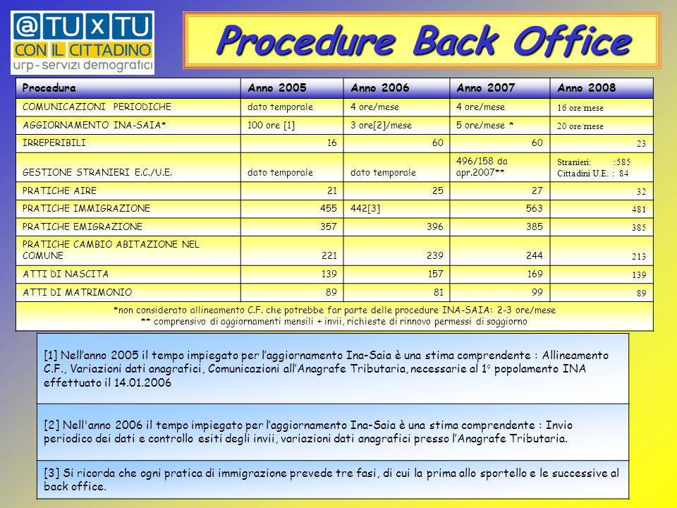 Procedure Back Office [1] Nell'anno 2005 il tempo impiegato per l'aggiornamento Ina-Saia è una stima comprendente : Allineamento C.F., Variazioni dati anagrafici, Comunicazioni all'Anagrafe Tributaria, necessarie al 1° popolamento INA effettuato il 14.01.2006 [2] Nell anno 2006 il tempo impiegato per l'aggiornamento Ina-Saia è una stima comprendente : Invio periodico dei dati e controllo esiti degli invii, variazioni dati anagrafici presso l'Anagrafe Tributaria.