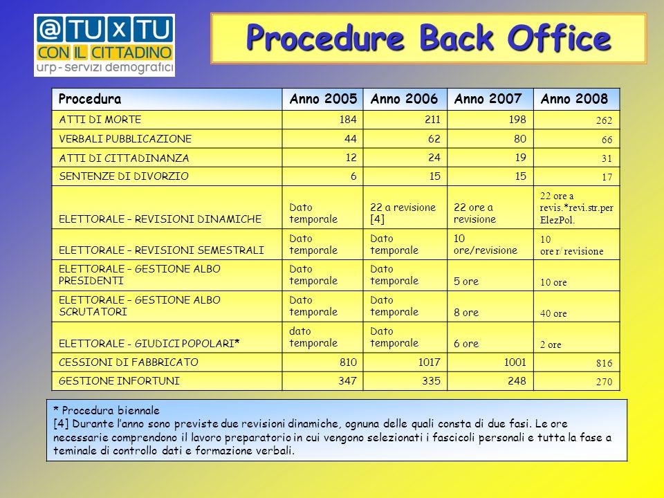 [1] Nell'anno 2005 il tempo impiegato per l'aggiornamento Ina-Saia è una stima comprendente : Allineamento C.F., Variazioni dati anagrafici, Comunicaz