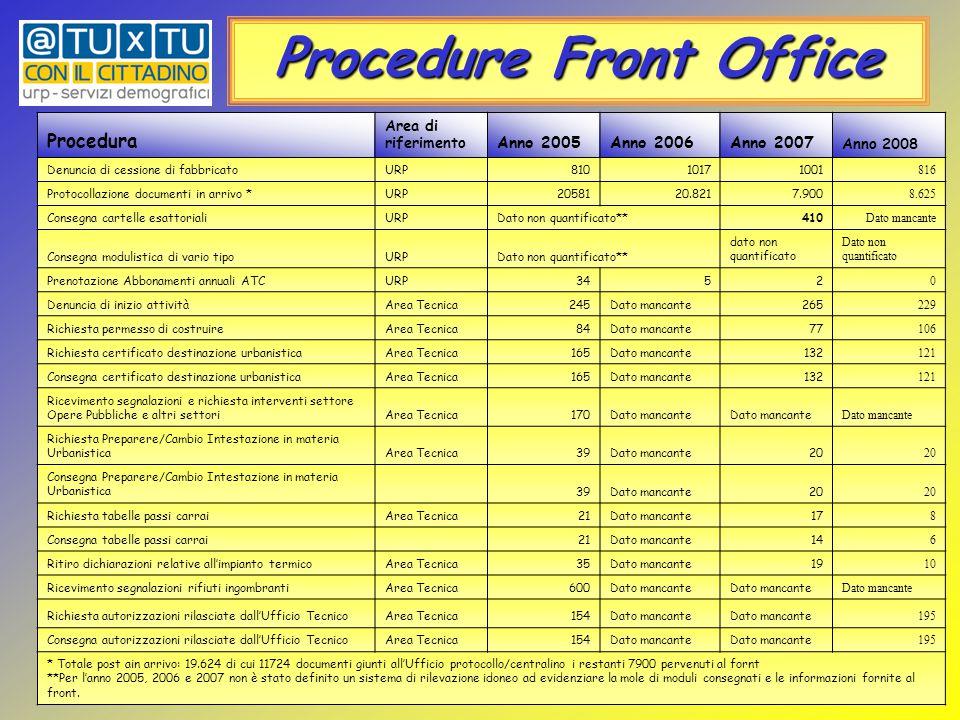 Procedure Front Office [1] Per l'anno 2005 non è possibile distinguere le diverse tipologie di pratiche relative all'Ufficio Tributi, ma si desume solo il dato globale.[1] Per l'anno 2005 non è possibile distinguere le diverse tipologie di pratiche relative all'Ufficio Tributi, ma si desume solo il dato globale.