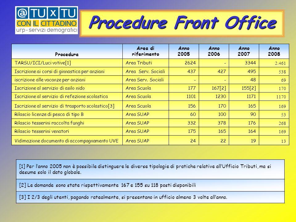 Pubblico al Front Office [1] Per l'anno 2005 non è possibile distinguere le diverse tipologie di pratiche relative all'Ufficio Tributi, ma si desume solo il dato globale.[1] Per l'anno 2005 non è possibile distinguere le diverse tipologie di pratiche relative all'Ufficio Tributi, ma si desume solo il dato globale.