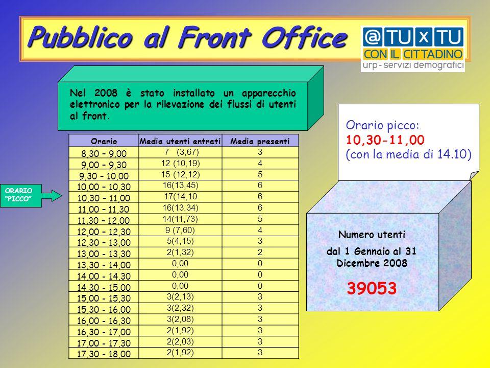 Pubblico al Front Office Mese max: Giugno (media giornaliera entrati: 158) Mese min: Agosto (media giornaliera ingressi: 116) Record presenti: 28 alle ore 9:45 il 12/02/2008 e 28 alle ore 17,11 del 16/04/2008 Dati di affluenza 2008 Mese Tot.