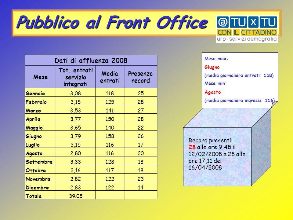 Pubblico al Front Office Mese max: Giugno (media giornaliera entrati: 158) Mese min: Agosto (media giornaliera ingressi: 116) Record presenti: 28 alle