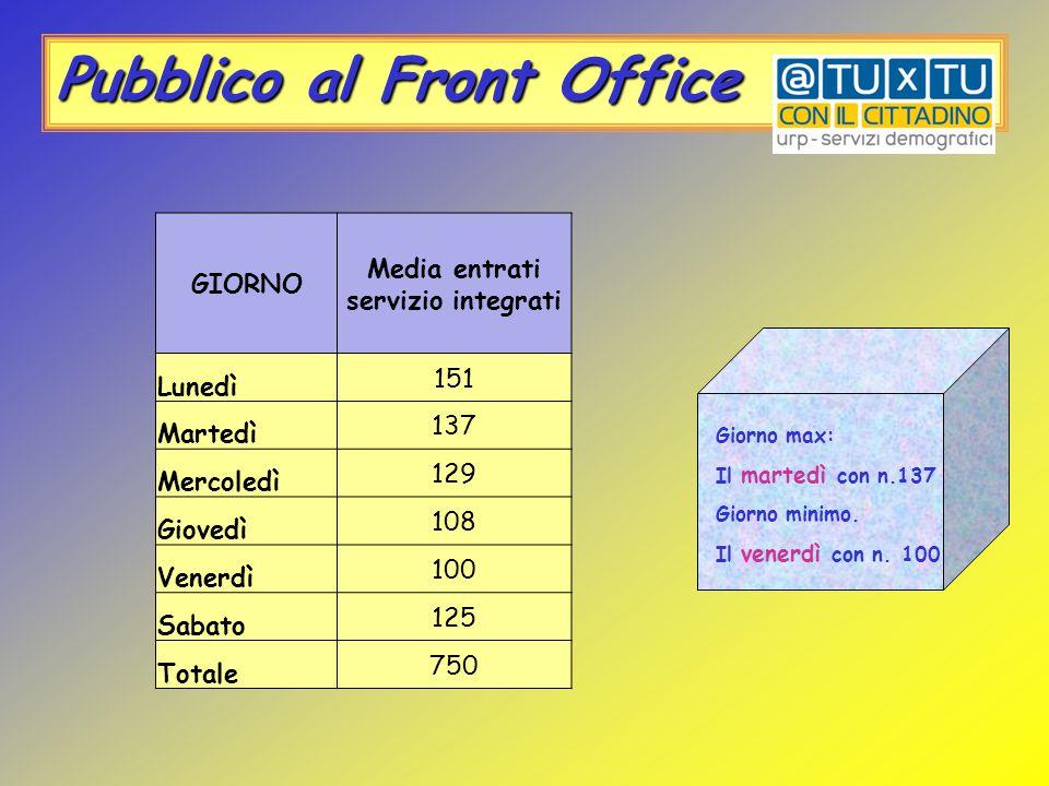 Pubblico al Front Office GIORNO Media entrati servizio integrati Lunedì 151 Martedì 137 Mercoledì 129 Giovedì 108 Venerdì 100 Sabato 125 Totale 750 Giorno max: Il martedì con n.137 Giorno minimo.