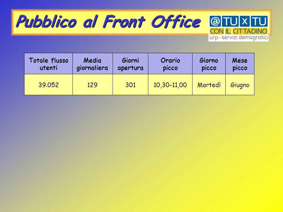 Pubblico al Front Office Totale flusso utenti Media giornaliera Giorni apertura Orario picco Giorno picco Mese picco 39.05212930110,30-11,00MartedìGiu