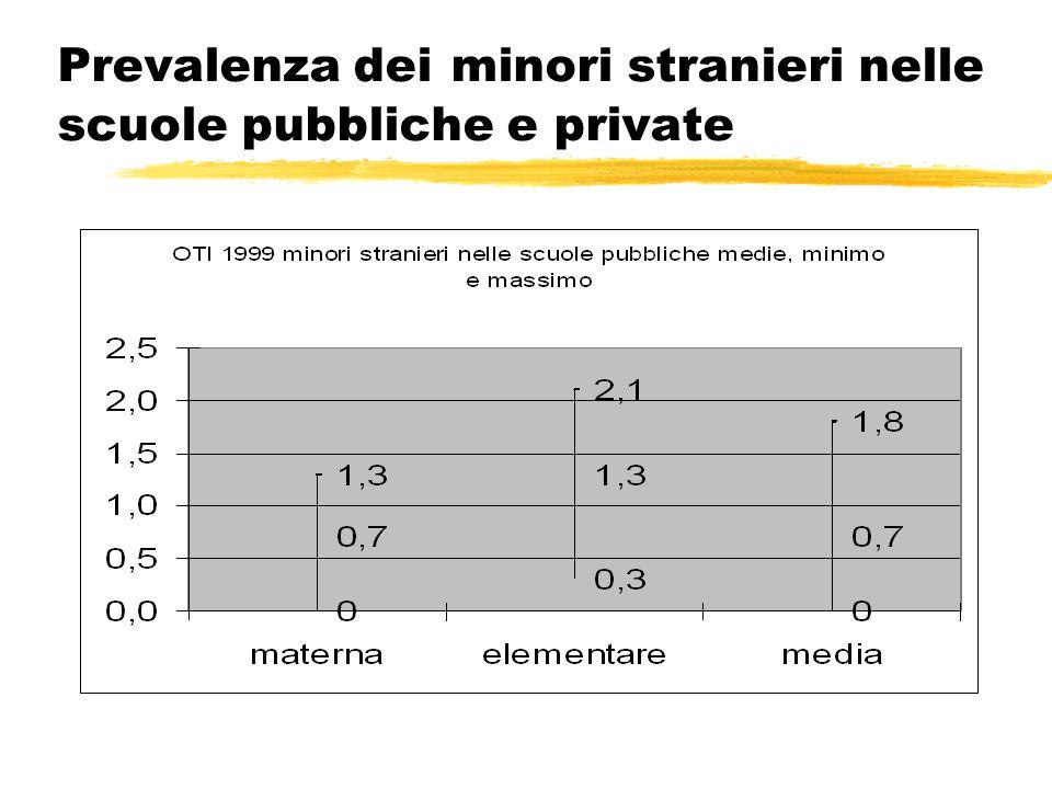 Prevalenza dei minori stranieri nelle scuole pubbliche e private