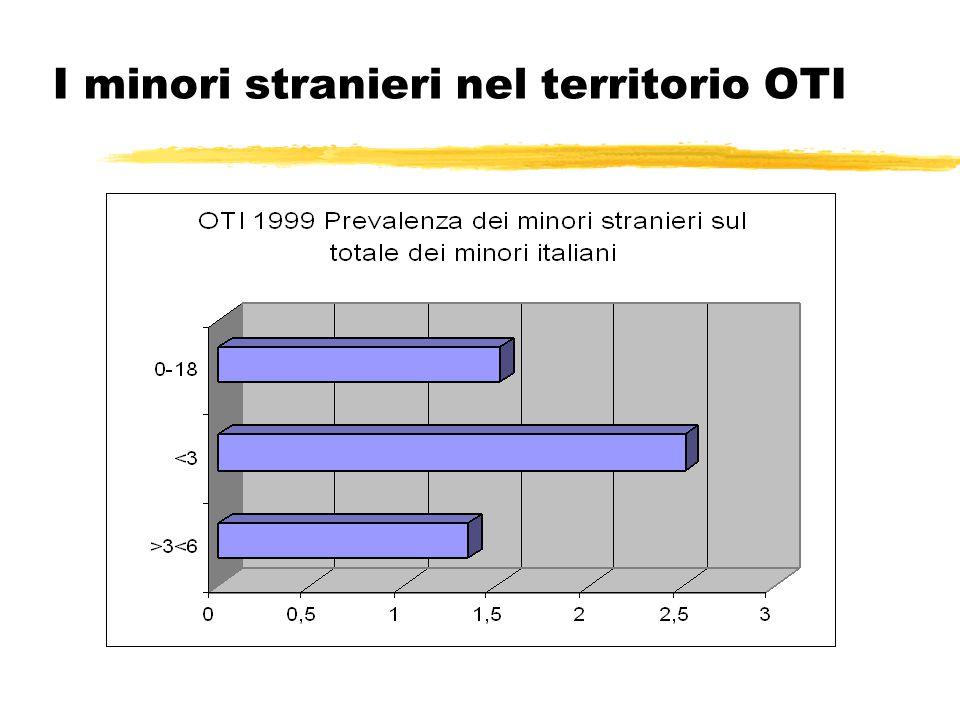 Minori stranieri OTI zLa prevalenza del campione minori stranieri sul totale dei minori italiani, pari al 1,4% della popolazione (dato sovrapponibile alla media nazionale), diventa il 2.6% qualora consideriamo soltanto la fascia d'età inferiore ai 3 anni.