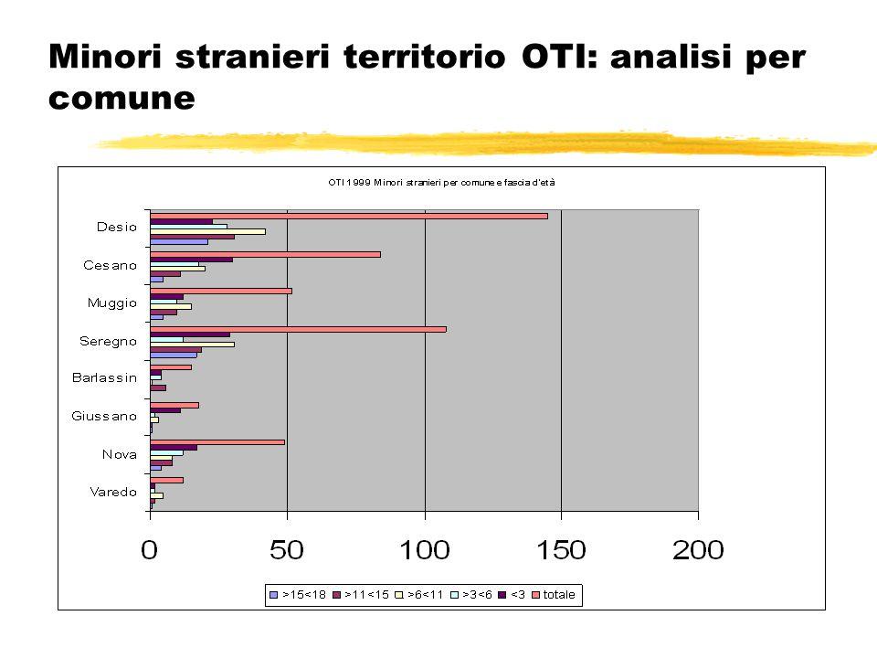 Minori stranieri territorio OTI: analisi per comune