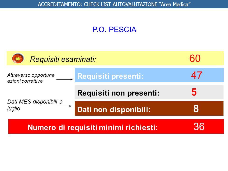Requisiti presenti: 47 Requisiti non presenti: 5 Requisiti esaminati: 60 Numero di requisiti minimi richiesti: 36 Dati non disponibili: 8 ACCREDITAMEN