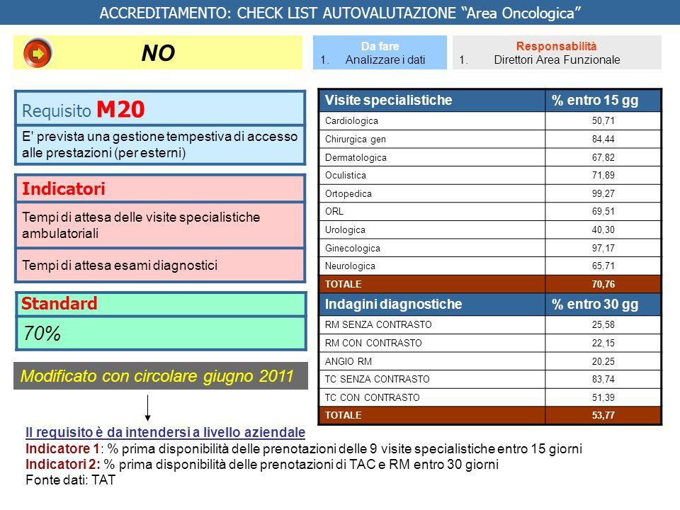 Indicatori Tempi di attesa delle visite specialistiche ambulatoriali Tempi di attesa esami diagnostici Da fare 1.Analizzare i dati Responsabilità 1. D