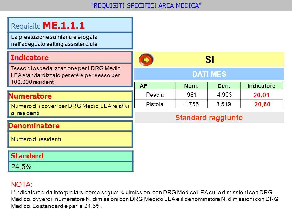 Indicatore Tasso di ospedalizzazione per i DRG Medici LEA standardizzato per età e per sesso per 100.000 residenti Requisito ME.1.1.1 La prestazione s