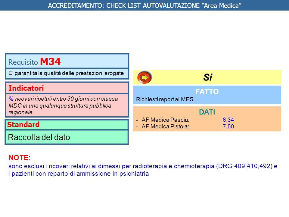 Indicatori % ricoveri ripetuti entro 30 giorni con stessa MDC in una qualunque struttura pubblica regionale FATTO Richiesti report al MES DATI -AF Med
