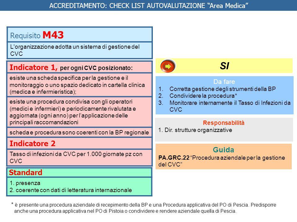 Indicatore 1, per ogni CVC posizionato: esiste una scheda specifica per la gestione e il monitoraggio o uno spazio dedicato in cartella clinica (medica e infermieristica); esiste una procedura condivisa con gli operatori (medici e infermieri) e periodicamente rivalutata e aggiornata (ogni anno) per l'applicazione delle principali raccomandazioni scheda e procedura sono coerenti con la BP regionale Indicatore 2 Tasso di infezioni da CVC per 1.000 giornate pz con CVC Requisito M43 L organizzazione adotta un sistema di gestione del CVC SI Standard 1.presenza 2.coerente con dati di letteratura internazionale Da fare 1.Corretta gestione degli strumenti della BP 2.Condividere la procedura* 3.Monitorare internamente il Tasso di Infezioni da CVC Responsabilità 1.