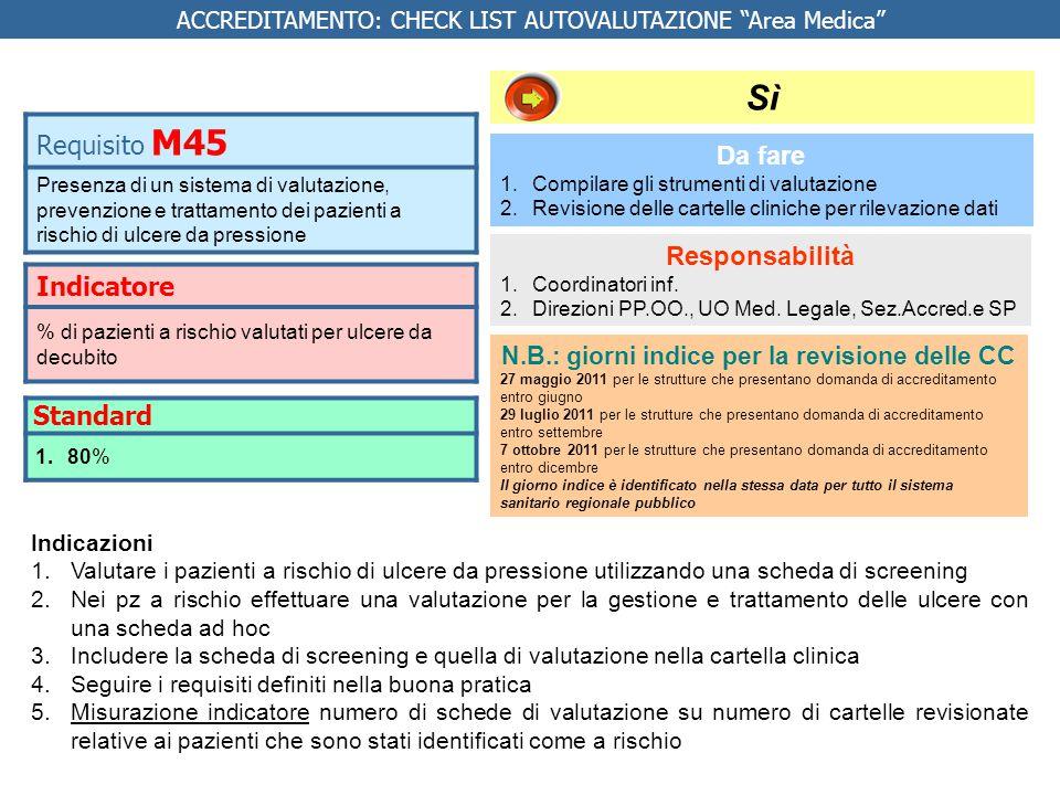 Indicatore % di pazienti a rischio valutati per ulcere da decubito Da fare 1.Compilare gli strumenti di valutazione 2.Revisione delle cartelle clinich