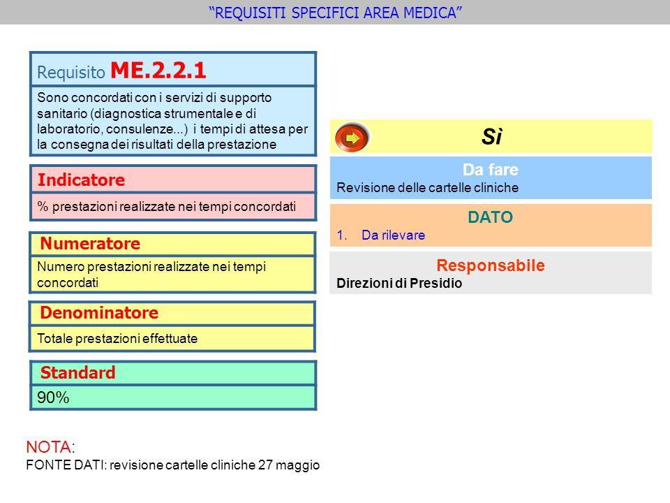 Indicatore % prestazioni realizzate nei tempi concordati Requisito ME.2.2.1 Sono concordati con i servizi di supporto sanitario (diagnostica strumenta