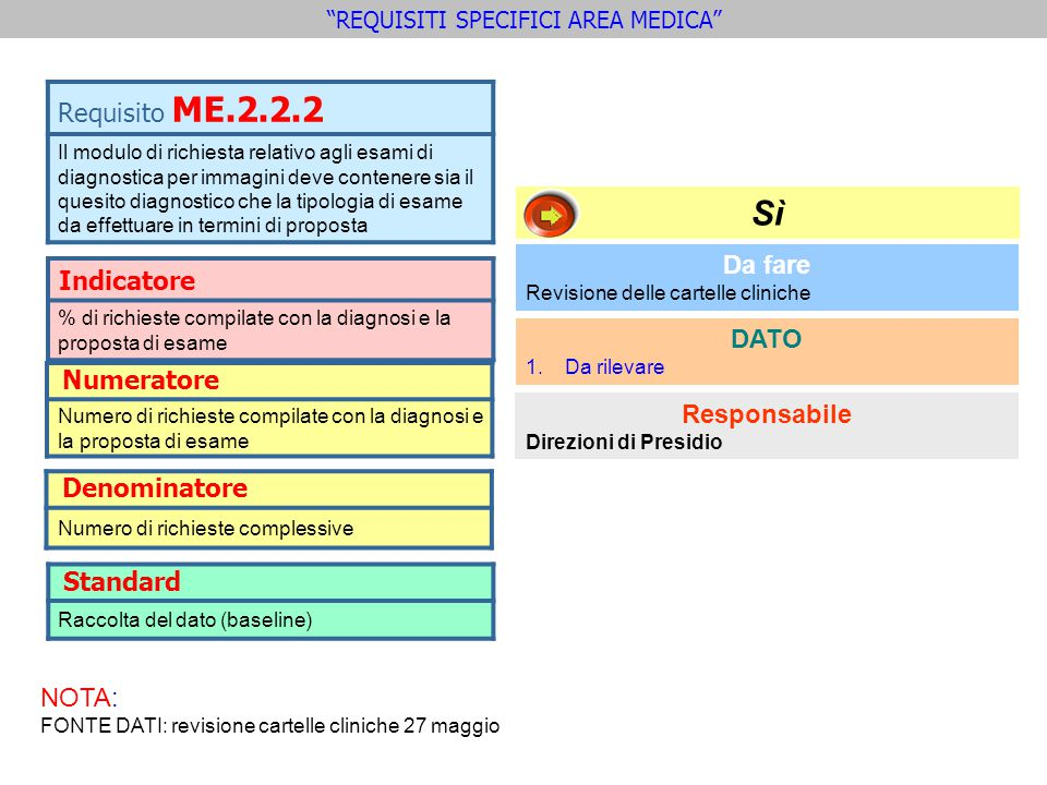 Indicatore % di richieste compilate con la diagnosi e la proposta di esame Requisito ME.2.2.2 Il modulo di richiesta relativo agli esami di diagnostic