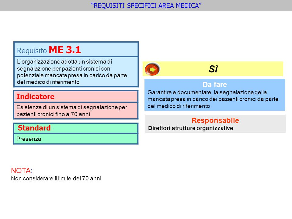 Indicatore Esistenza di un sistema di segnalazione per pazienti cronici fino a 70 anni Requisito ME 3.1 L'organizzazione adotta un sistema di segnalaz