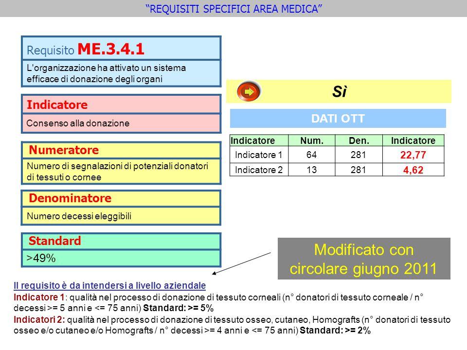 Indicatore Consenso alla donazione Requisito ME.3.4.1 L organizzazione ha attivato un sistema efficace di donazione degli organi Standard >49% REQUISITI SPECIFICI AREA MEDICA Numeratore Numero di segnalazioni di potenziali donatori di tessuti o cornee Denominatore Numero decessi eleggibili Sì Modificato con circolare giugno 2011 IndicatoreNum.Den.Indicatore Indicatore 164281 22,77 Indicatore 213281 4,62 DATI OTT Il requisito è da intendersi a livello aziendale Indicatore 1: qualità nel processo di donazione di tessuto corneali (n° donatori di tessuto corneale / n° decessi >= 5 anni e = 5% Indicatori 2: qualità nel processo di donazione di tessuto osseo, cutaneo, Homografts (n° donatori di tessuto osseo e/o cutaneo e/o Homografts / n° decessi >= 4 anni e = 2%