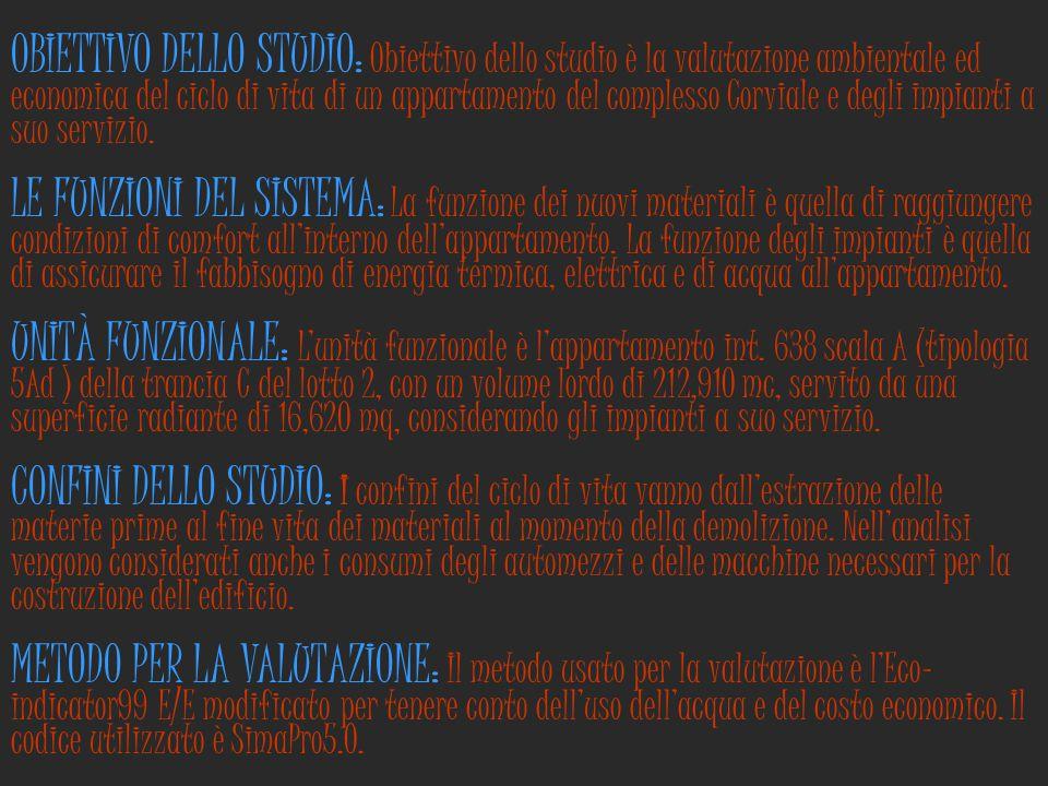 OBIETTIVO DELLO STUDIO: Obiettivo dello studio è la valutazione ambientale ed economica del ciclo di vita di un appartamento del complesso Corviale e