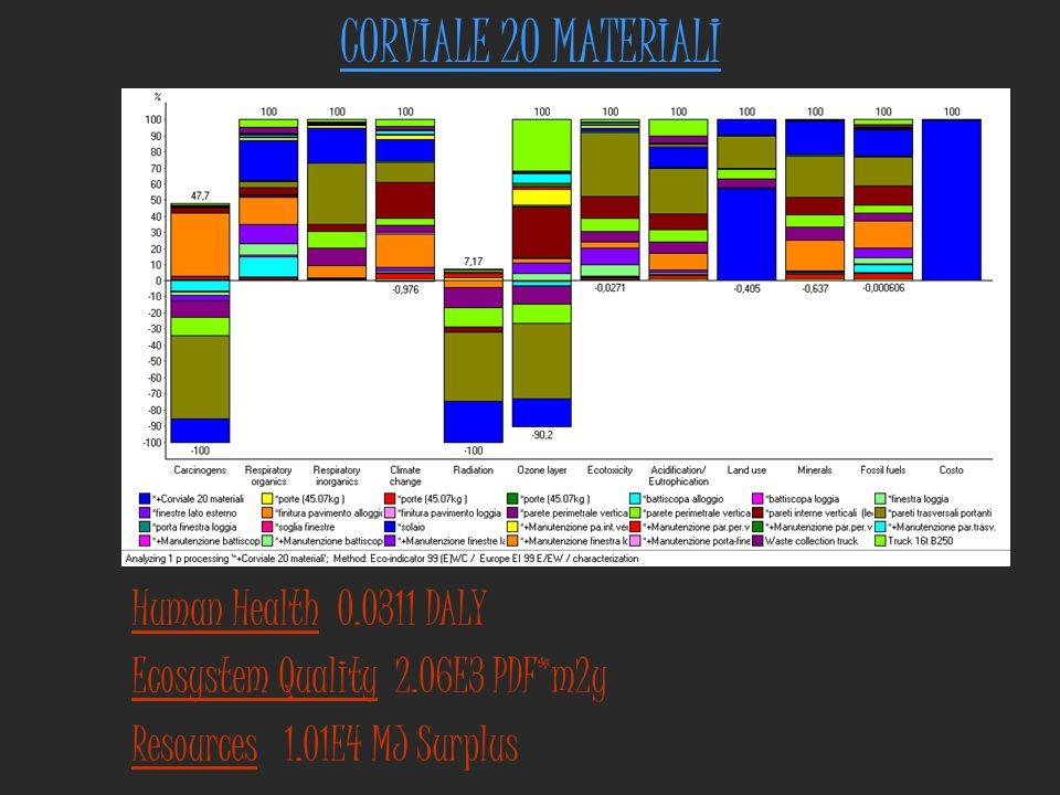 CORVIALE 20 MATERIALI Human Health 0.0311 DALY Ecosystem Quality 2.06E3 PDF*m2y Resources 1.01E4 MJ Surplus