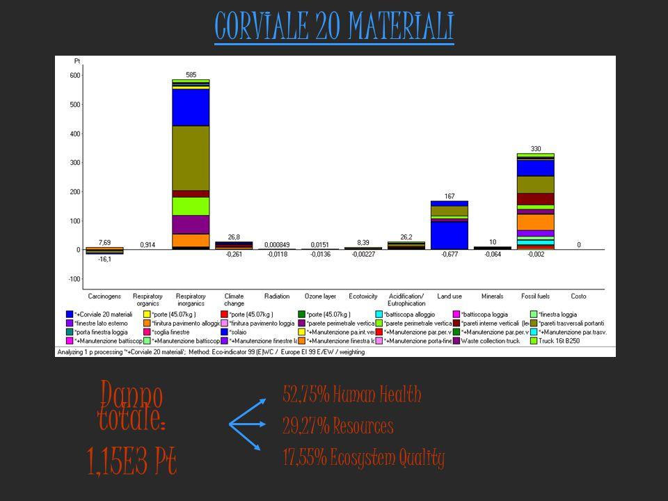 CORVIALE 20 MATERIALI Danno totale: 1,15E3 Pt 52,75% Human Health 29,27% Resources 17,55% Ecosystem Quality