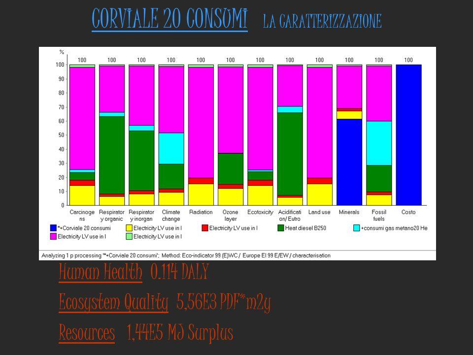 CORVIALE 20 CONSUMI LA CARATTERIZZAZIONE Human Health 0.114 DALY Ecosystem Quality 5,56E3 PDF*m2y Resources 1,44E5 MJ Surplus