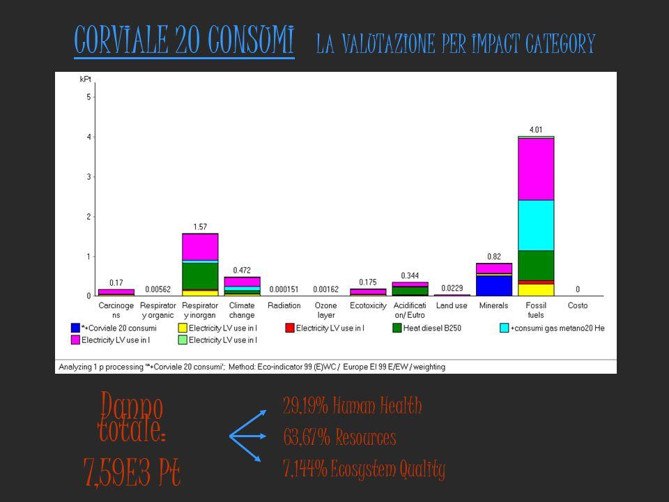 CORVIALE 20 CONSUMI LA VALUTAZIONE PER IMPACT CATEGORY Danno totale: 7,59E3 Pt 29,19% Human Health 63,67% Resources 7,144% Ecosystem Quality