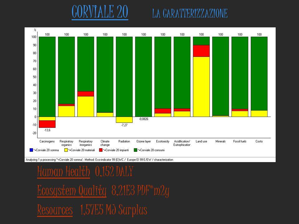 CORVIALE 20 LA CARATTERIZZAZIONE Human Health 0,152 DALY Ecosystem Quality 8,21E3 PDF*m2y Resources 1,57E5 MJ Surplus