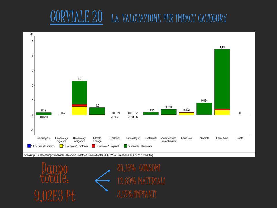 CORVIALE 20 LA VALUTAZIONE PER IMPACT CATEGORY Danno totale: 9,02E3 Pt 84,16% CONSUMI 12,69% MATERIALI 3,15% IMPIANTI