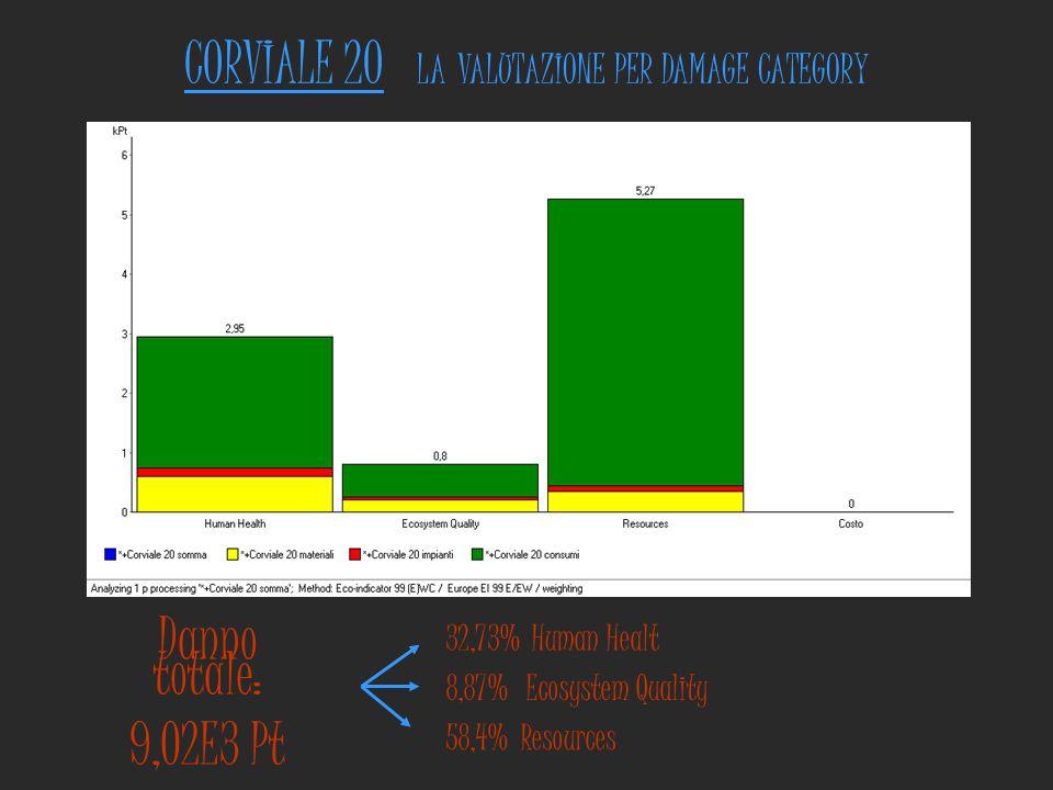 CORVIALE 20 LA VALUTAZIONE PER DAMAGE CATEGORY Danno totale: 9,02E3 Pt 32,73% Human Healt 8,87% Ecosystem Quality 58,4% Resources