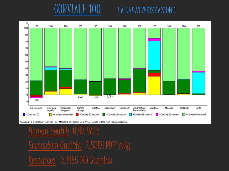 CORVIALE 100 LA CARATTERIZZAZIONE Human Health 0,47 DALY Ecosystem Quality 2,53E4 PDF*m2y Resources 7,14E5 MJ Surplus