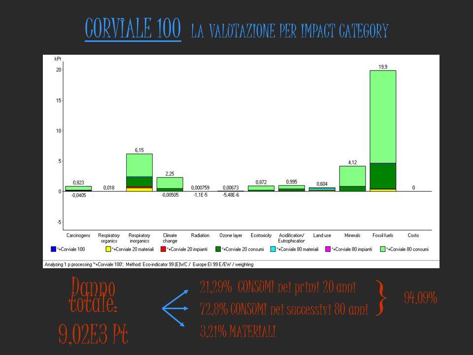 CORVIALE 100 LA VALUTAZIONE PER IMPACT CATEGORY Danno totale: 9,02E3 Pt 21,29% CONSUMI nei primi 20 anni 72,8% CONSUMI nei successivi 80 anni 3,21% MA