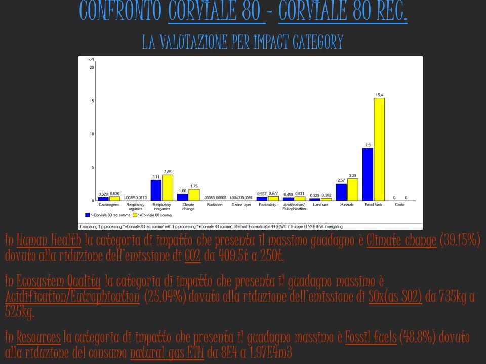 CONFRONTO CORVIALE 80 - CORVIALE 80 REC. LA VALUTAZIONE PER IMPACT CATEGORY In Human Health la categoria di impatto che presenta il massimo guadagno è