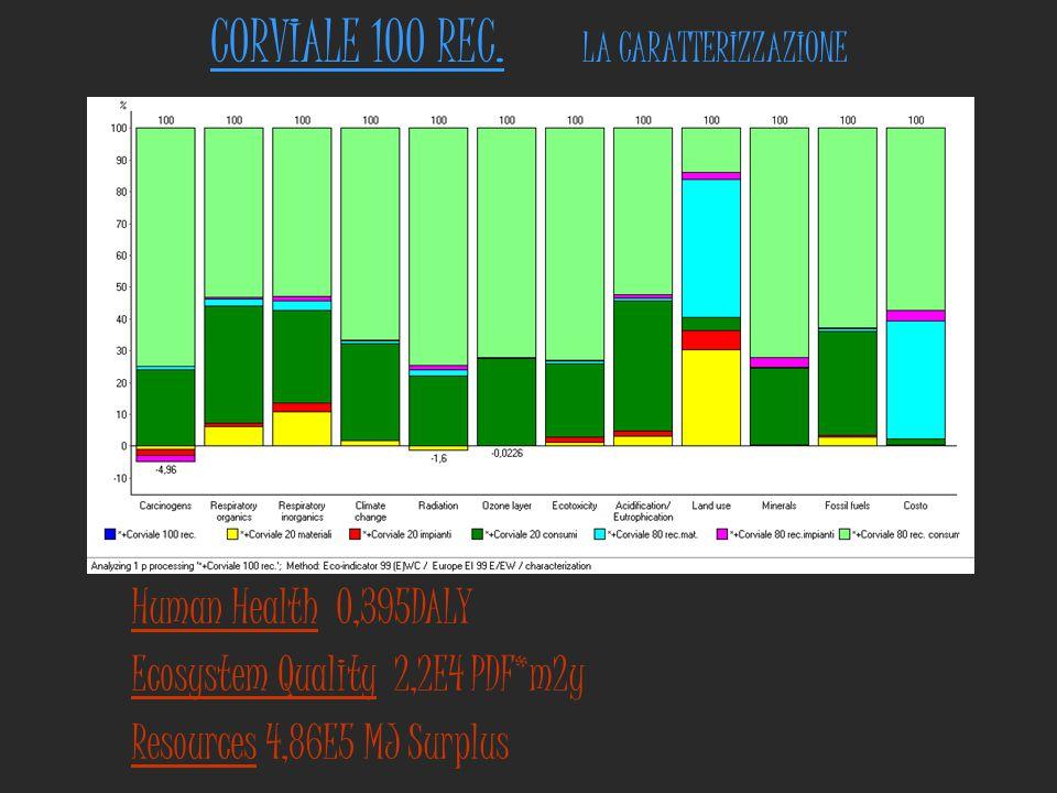 CORVIALE 100 REC. LA CARATTERIZZAZIONE Human Health 0,395DALY Ecosystem Quality 2,2E4 PDF*m2y Resources 4,86E5 MJ Surplus