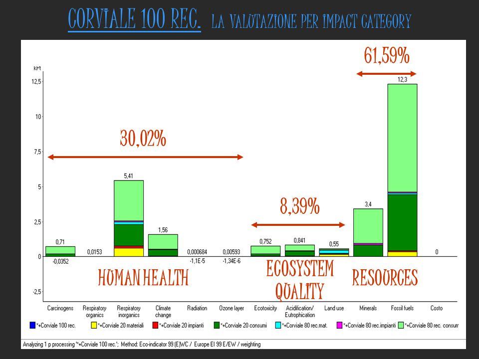 CORVIALE 100 REC. LA VALUTAZIONE PER IMPACT CATEGORY HUMAN HEALTH ECOSYSTEM QUALITY RESOURCES 30,02% 8,39% 61,59%