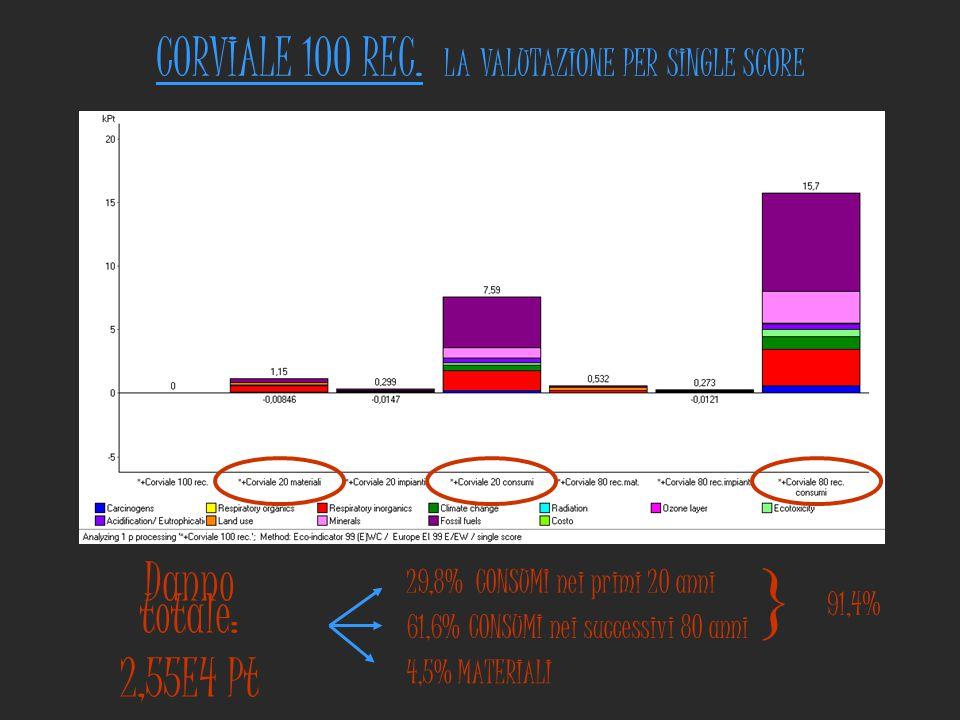Danno totale: 2,55E4 Pt 29,8% CONSUMI nei primi 20 anni 61,6% CONSUMI nei successivi 80 anni 4,5% MATERIALI  91,4% CORVIALE 100 REC. LA VALUTAZIONE P