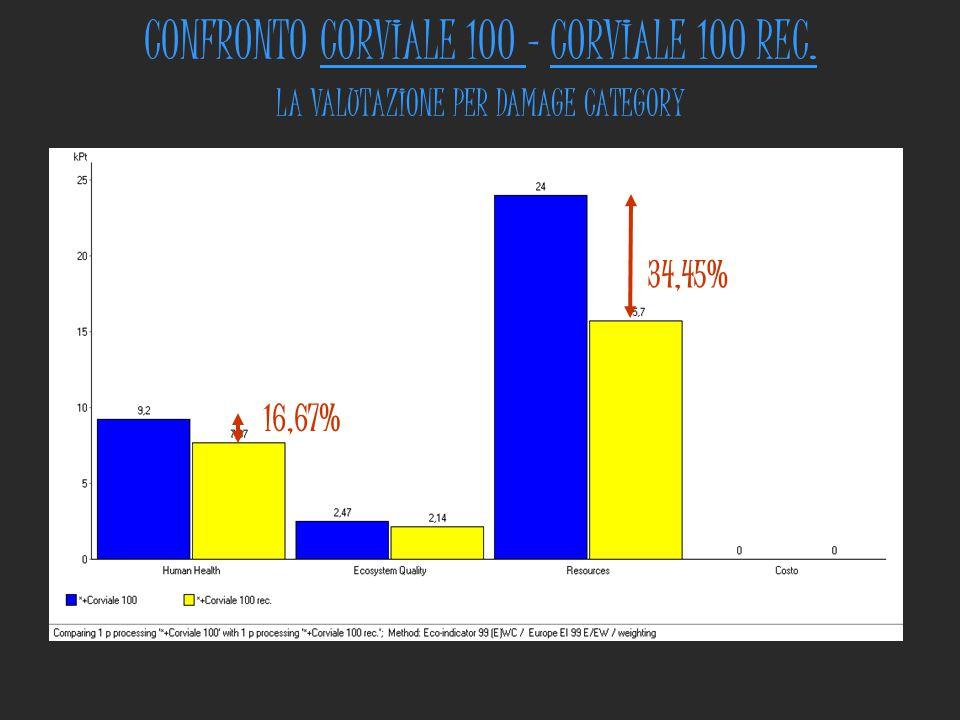 CONFRONTO CORVIALE 100 - CORVIALE 100 REC. LA VALUTAZIONE PER DAMAGE CATEGORY 34,45% 16,67%
