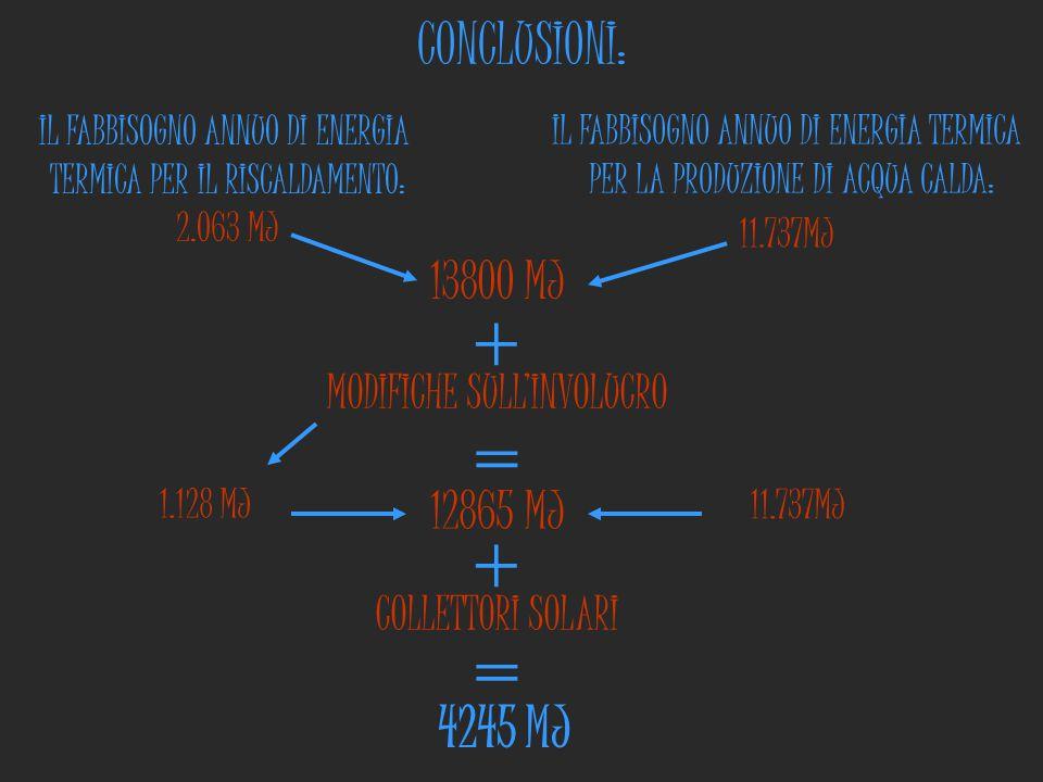CONCLUSIONI: MODIFICHE SULL'INVOLUCRO IL FABBISOGNO ANNUO DI ENERGIA TERMICA PER IL RISCALDAMENTO: 2.063 MJ IL FABBISOGNO ANNUO DI ENERGIA TERMICA PER