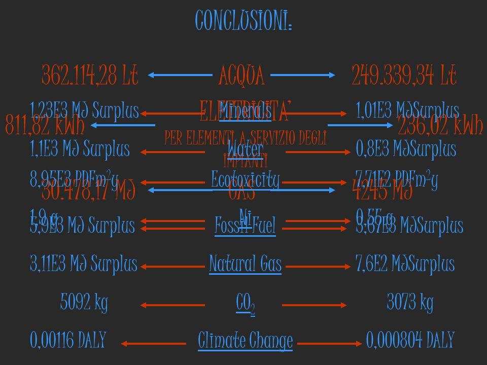 CONCLUSIONI: ACQUA362.114,28 Lt249.339,34 Lt ELETTRICITA' PER ELEMENTI A SERVIZIO DEGLI IMPIANTI 811,82 kWh236,02 kWh GAS30.478,17 MJ4245 MJ Fossil Fu