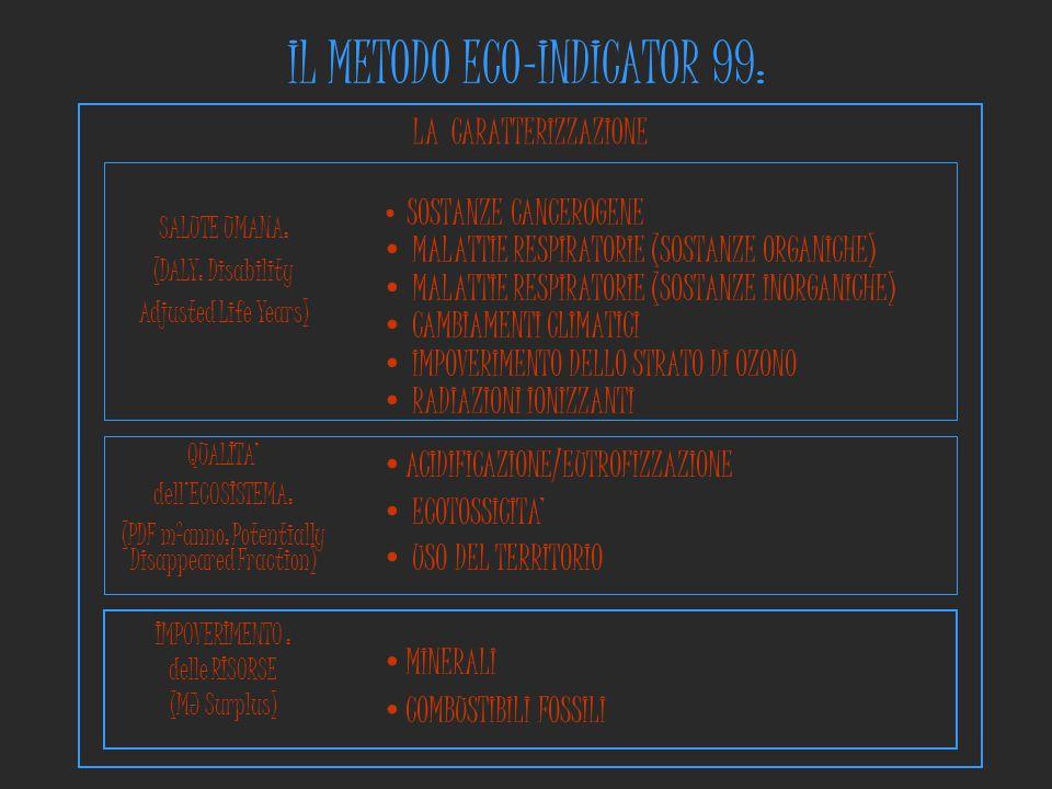 LA CARATTERIZZAZIONE IL METODO ECO-INDICATOR 99: QUALITA' dell'ECOSISTEMA: (PDF m 2 anno: Potentially Disappeared Fraction) ACIDIFICAZIONE/EUTROFIZZAZ