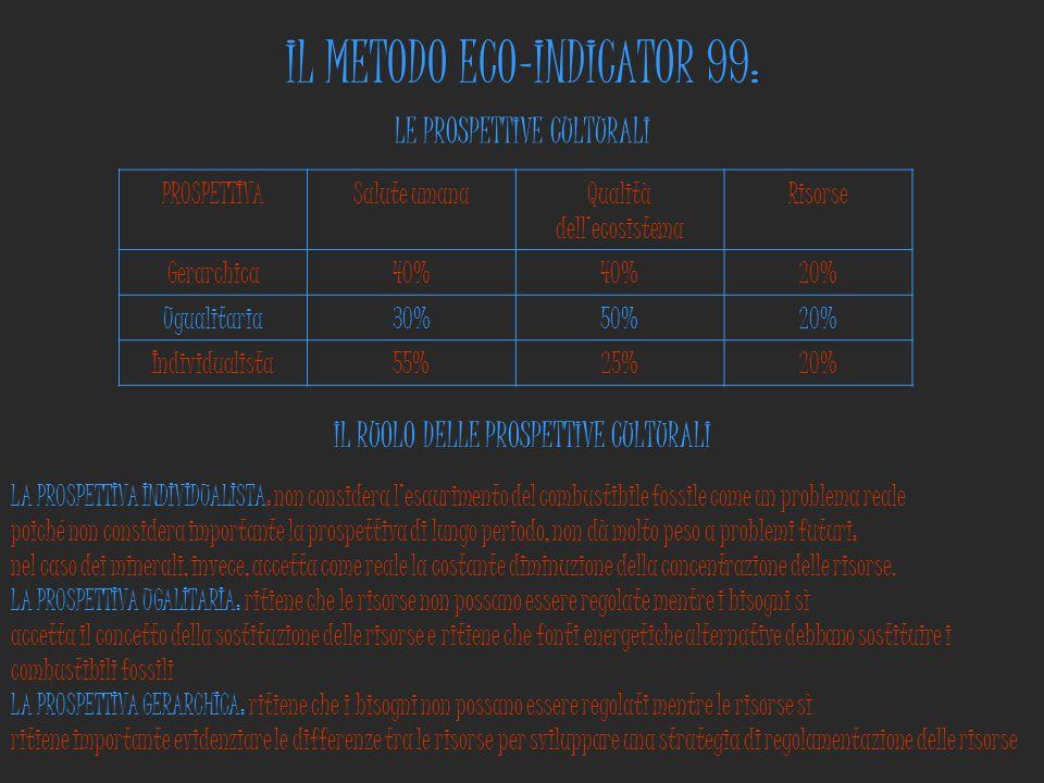 IL METODO ECO-INDICATOR 99: PROSPETTIVASalute umanaQualità dell'ecosistema Risorse Gerarchica40% 20% Ugualitaria30%50%20% Individualista55%25%20% LE P