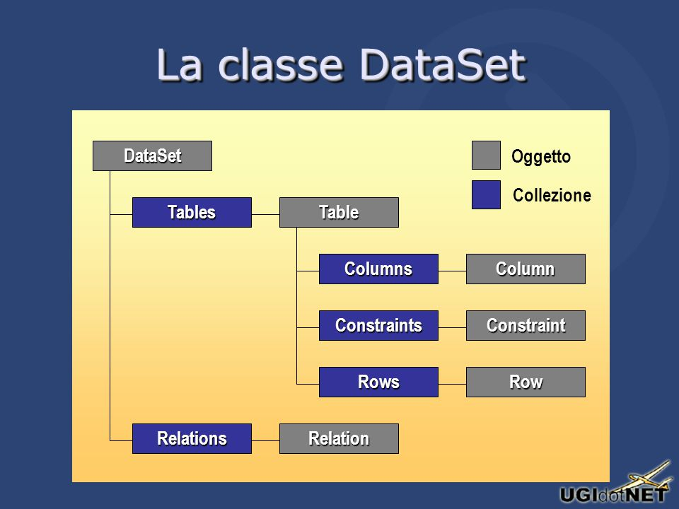La classe DataSet ConstraintsConstraint ColumnsColumn DataSet TablesTable Oggetto Collezione RelationsRelation RowsRow