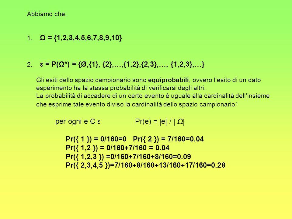 Abbiamo che: 1. Ω = {1,2,3,4,5,6,7,8,9,10} 2. ε = P(Ω*) = {Ø,{1}, {2},…,{1,2},{2,3},…, {1,2,3},…} Gli esiti dello spazio campionario sono equiprobabil