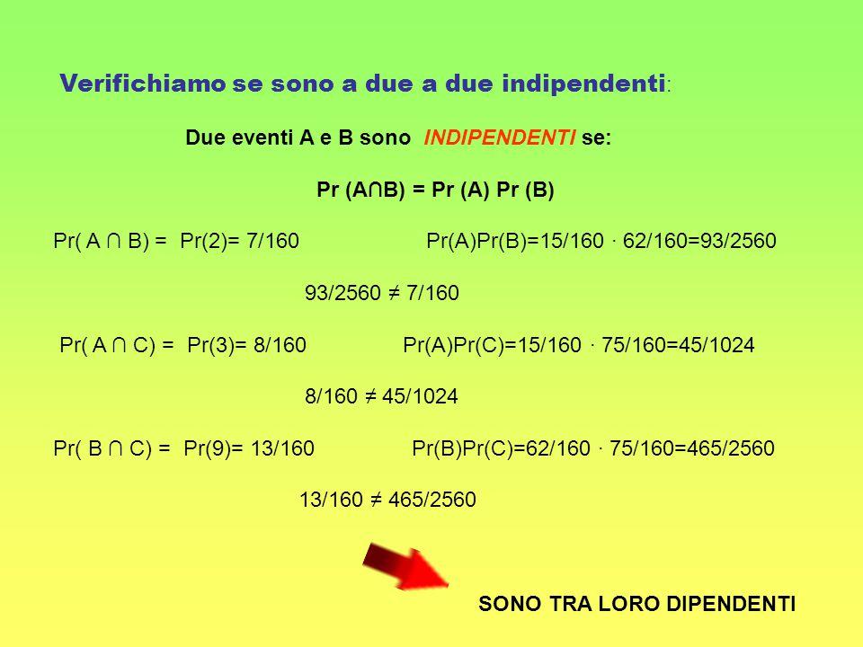 Verifichiamo se sono a due a due indipendenti : Due eventi A e B sono INDIPENDENTI se: Pr (A∩B) = Pr (A) Pr (B) Pr( A ∩ B) = Pr(2)= 7/160 Pr(A)Pr(B)=1