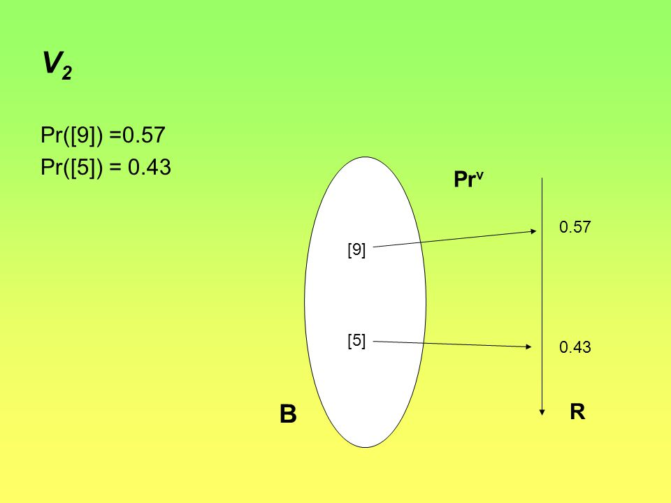 V2V2 Pr([9]) =0.57 Pr([5]) = 0.43 { 0.57 0.43 [9] [5] R B Pr v